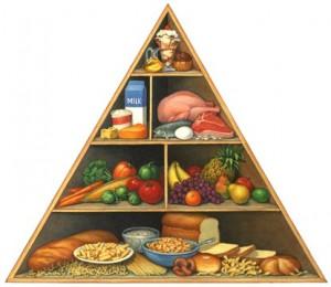 Prehranska_Piramida